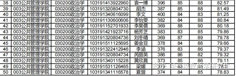 南京政治学院研究生复试分数线