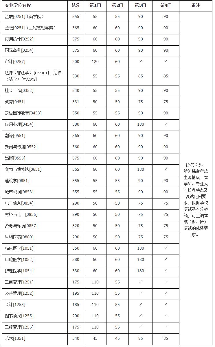 南京大学考研复试分数线