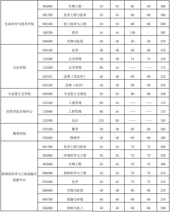考研没达到复试分数线可以调剂_南京师范大学考研分数_南京大学考研复试分数线