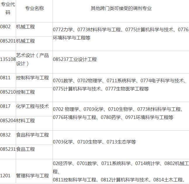 ×狐考研调剂站_考研 调剂_考研经济类专业考怎么调剂