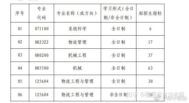 武汉理工大学物流工程学院2010研究生复试试题