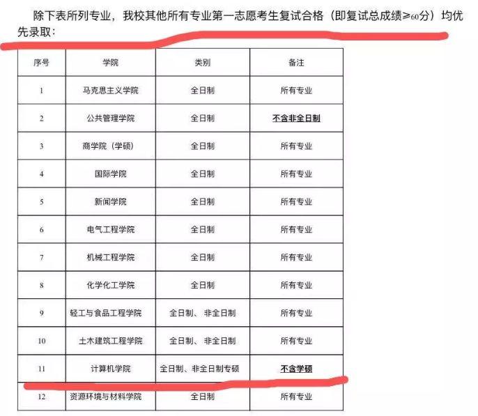 2013考研燕山大学调剂分数线_×狐考研调剂站_考研 三本调剂