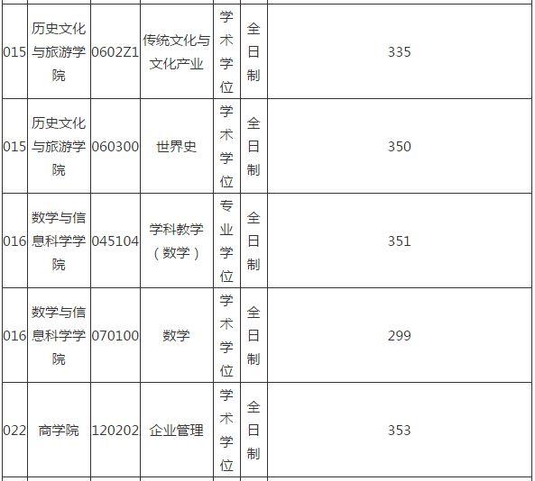 南京师范大学考研报录比_南京邮电大学 考研_南京邮电大学2015考研