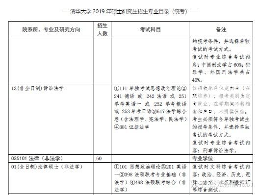 清华大学法学硕士考研经验 经济法