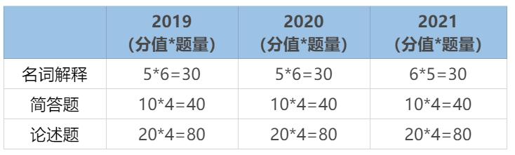 2022教育硕士333考研,南京师范大学教育硕士333考研,南京师范大学考研