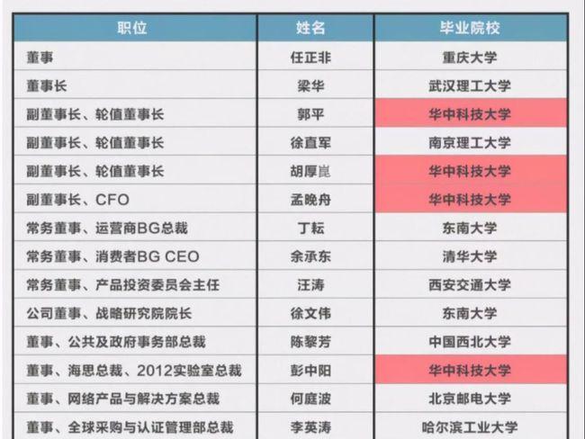 华中科技大学研究生就业