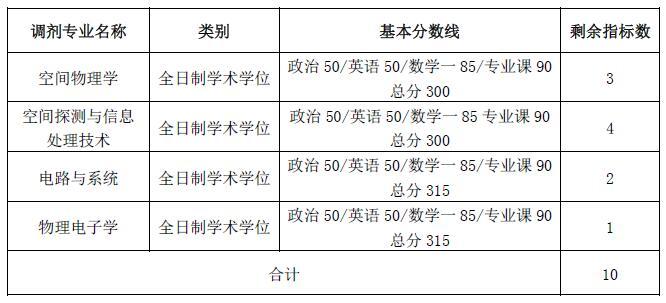 武汉大学研究生调剂