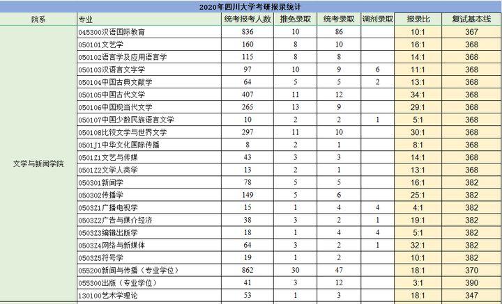 四川大学英语专业考研报录比